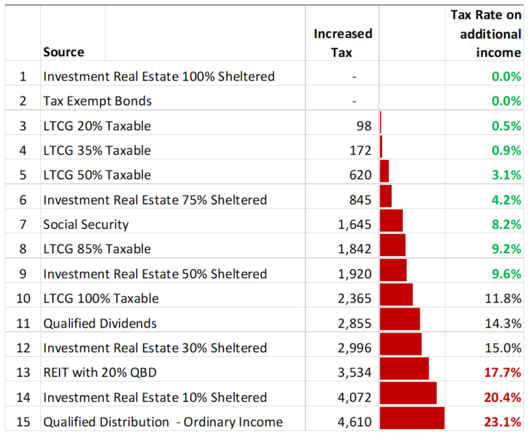 A table shows the increased tax rates for a couple with a base income of $105,000, if they were to add the listed sources.