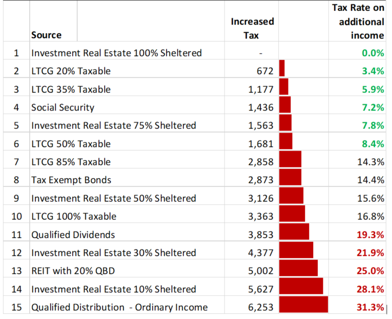A table shows the increased tax rates for a married couple with a base income of $79, 000, if they were to add $20,000 from the 15 listed sources in the table.