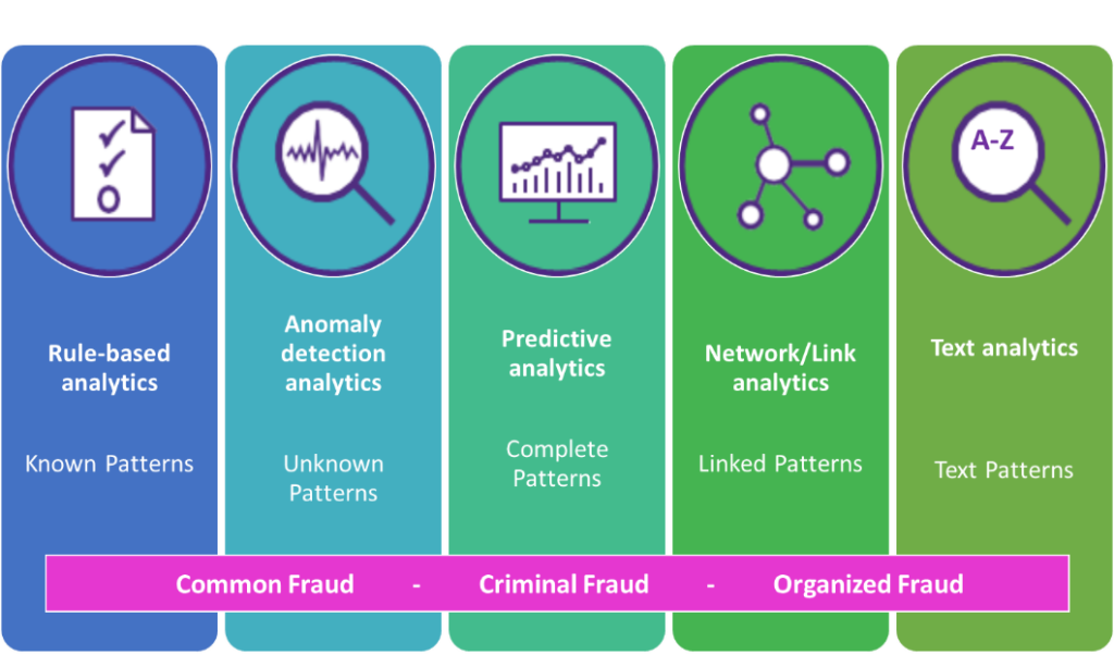 List of 5 fraud control activities--or analytics techniques--that range from Common Fraud to Criminal Fraud, then Organized Fraud. 5 Techniques are: rule-based analytics (known patterns), anomaly detection analytics (unknown patterns), predictive analytics (complete patterns), network or link analytics (linked patterns), and text analytics (text patterns).