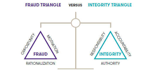 The Fraud Risk Triangle's 3 points are labelled as Opportunity, Motivation, and Rationalization. The Integrity Triangle's 3 points are labelled as Responsibility, Accountability, and Authority