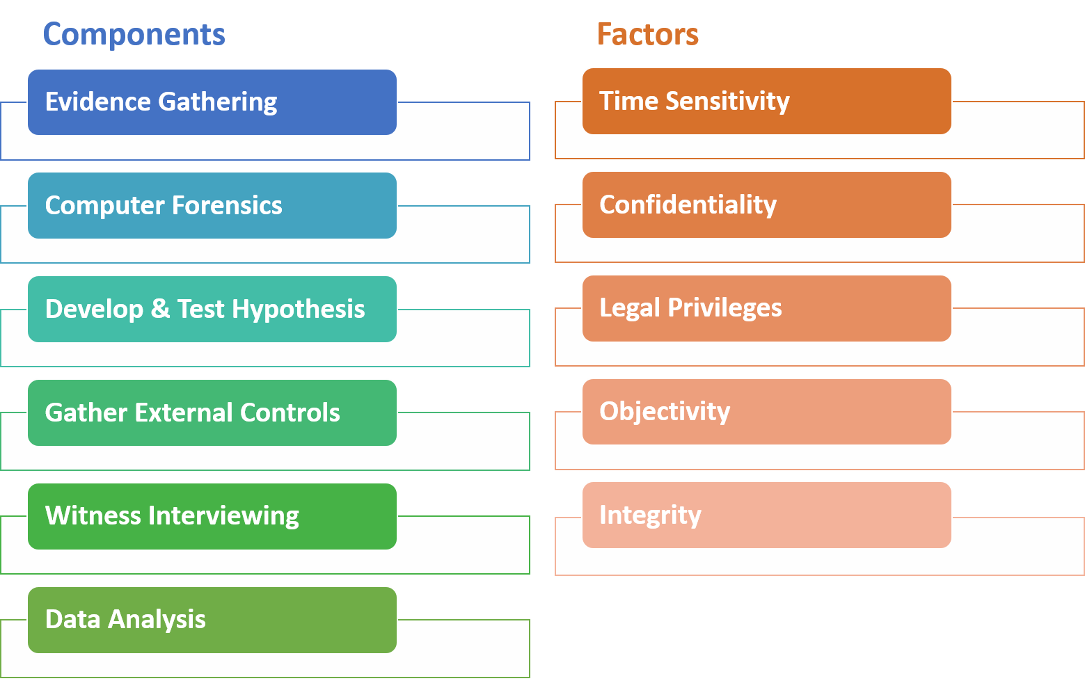 Components: Evidence Gathering, Computer Forensics, Develop & Test Hypothesis, Gather External Controls, Witness Interviewing, Data Analysis. Factors: Time Sensitivity, Confidentiality, Legal Privileges, Objectivity, Integrity